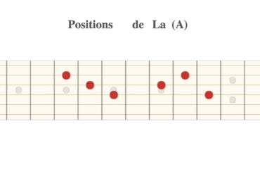 How to navigate on your guitar fretboard: the Tom Bukovac methode